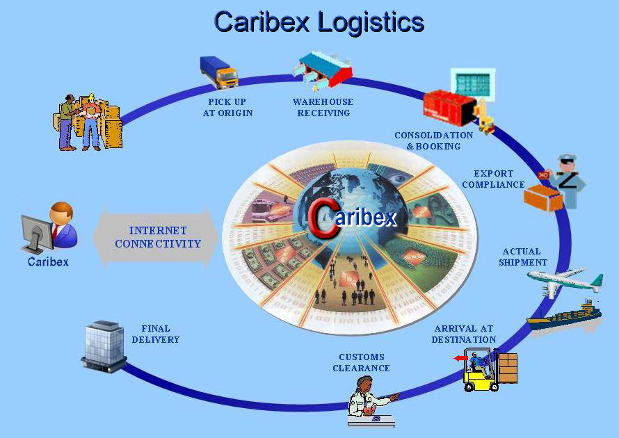 Caribex Aviation Consulting